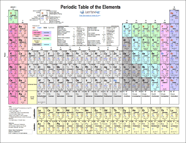 25 Landscape Fill In Periodic Table Pictures And Ideas On Pro Landscape
