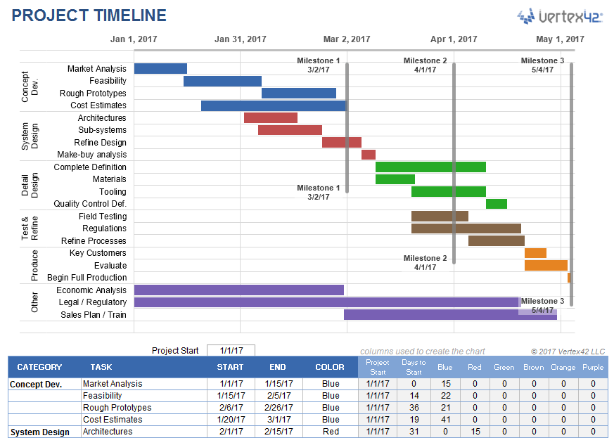 Project management timeline template excel; Project Timeline Template For Excel