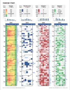 Calendar heat map chart multiple data sets also analyze with  in excel rh vertex