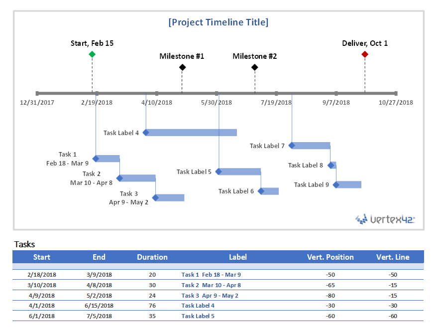 It follows the tasks through its life cycle from ready to assigned, terminated or expired, forwarded to finished or failed. Project Timeline Template For Excel