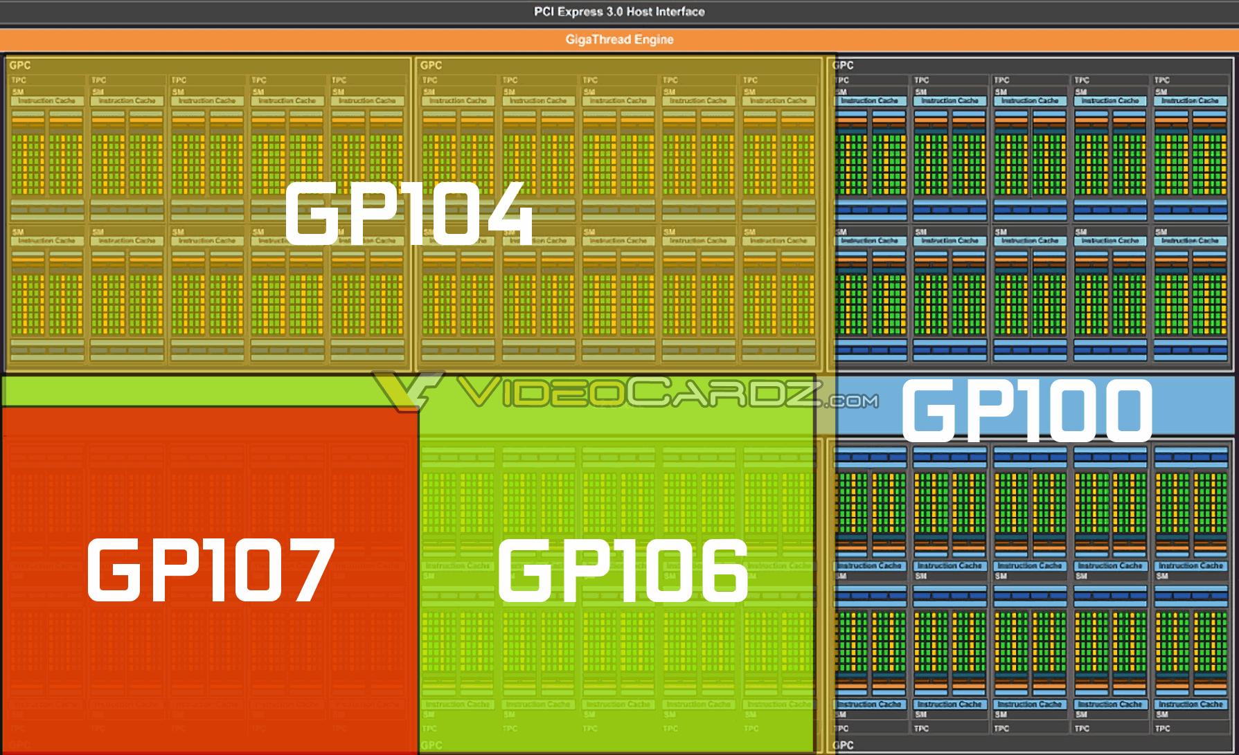 hight resolution of nvidia pascal gp100 family gpu block diagram