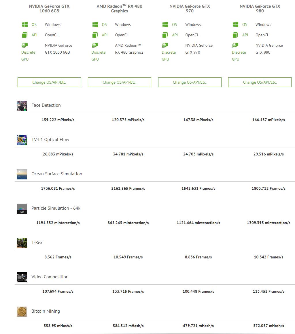 NVIDIA GeForce GTX 1060 Rumors. Part 5: Full specs. 2.0 GHz Overclocking | VideoCardz.com