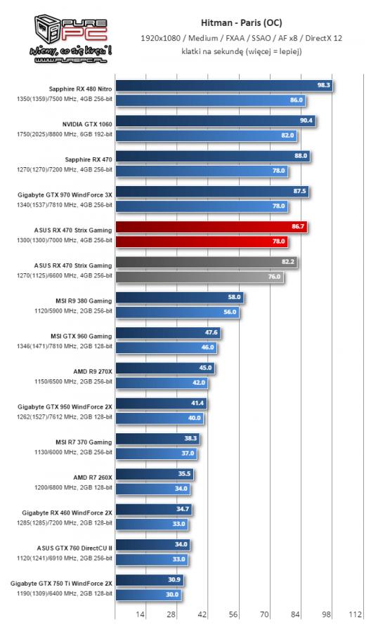 Gigabyte RX 460 WindForce 2X Overclocking Hitman