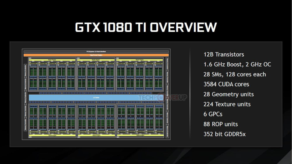 NVIDIA launches GeForce GTX 1080 Ti with 3584 CUDA cores   VideoCardz.com