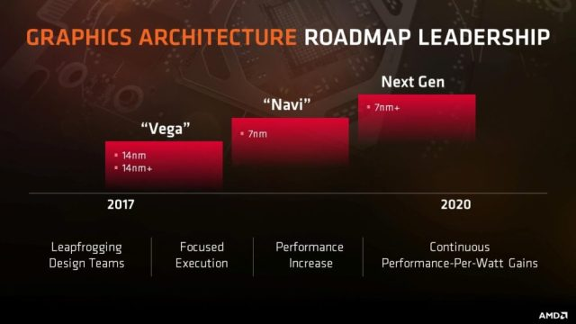 AMD VEGA NAVI roadmap 1000x563 Did you just read GFX10 on the latest Linux drivers? We smell  AMD NAVI!