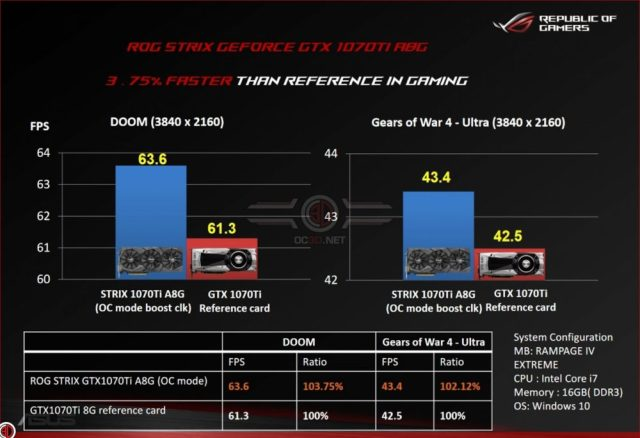 ASUS GTX 1070 Ti STRIX ADVANCED 2 1000x685 Early benchmark reports for GTX 1070 Ti This Nvidia card is a ripper but take it with a pinch of salt!