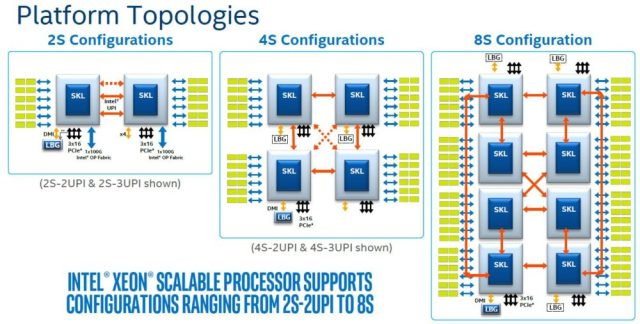 Intel Skylake SP Platform Architecture Topologies 1000x507 Cascade Lake Processors: Intels reply to AMDs 64 core EPYC processors!