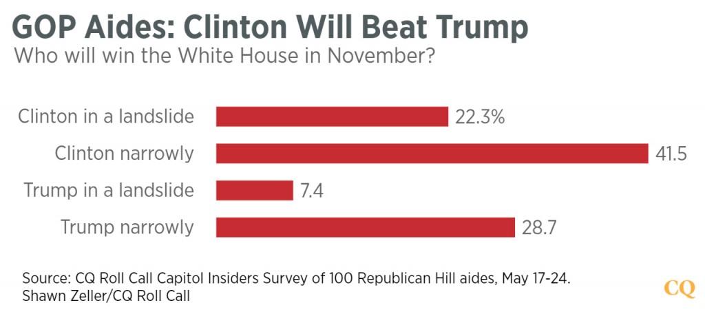 GOP_Aides-_Clinton_Will_Beat_Trump
