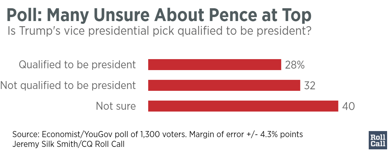 Poll-_Many_Unsure_About_Pence_at_Top_Mike_Pence_chartbuilder