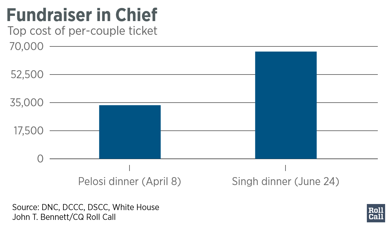 Fundraiser_in_Chief_Top_Cost_Per_Ticket_chartbuilder