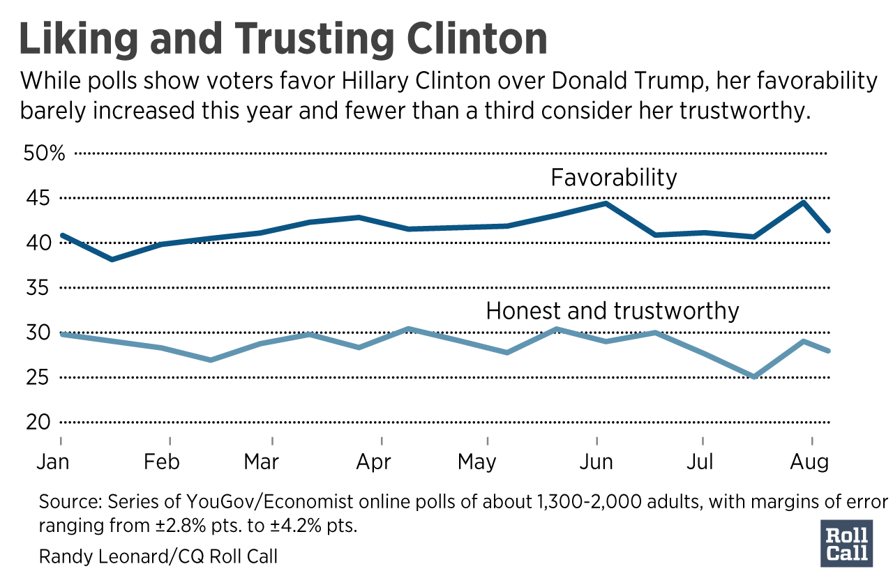 Clinton-Favorable-and-trust[2]