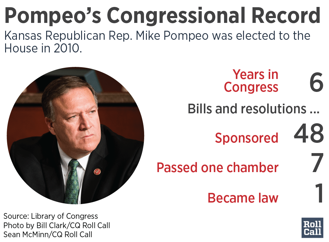 Image result for PHOTOS OF POMPEO IN CONGRESS