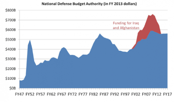 Source: Analysis of the FY2013 Defense Budget and Sequestration