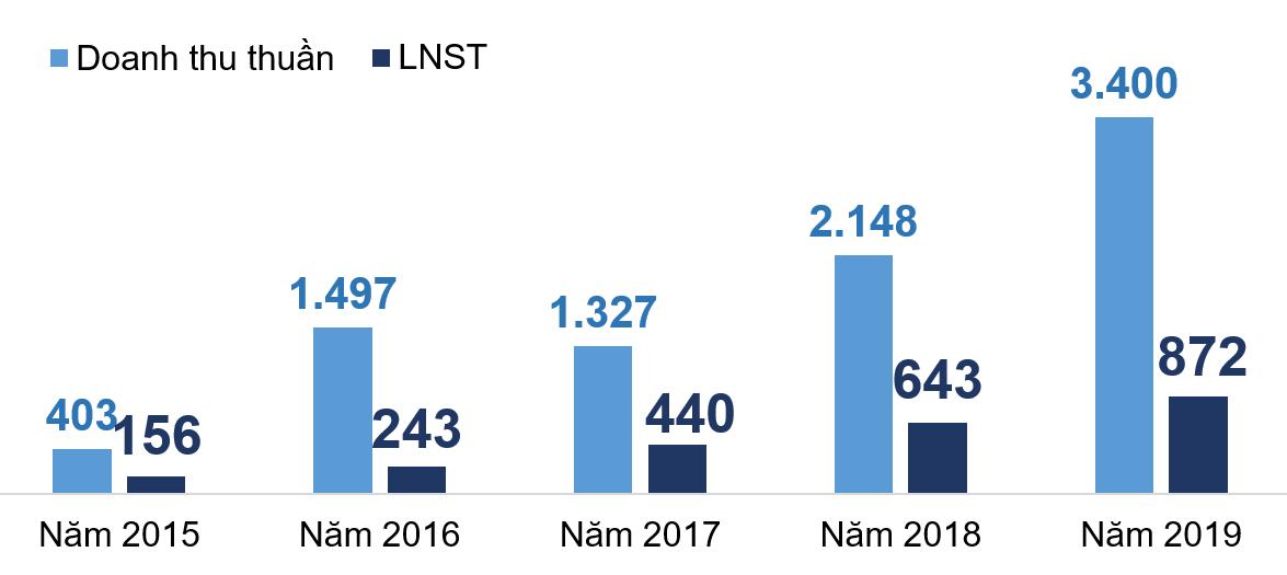Phát Đạt báo lãi cao nhất 5 năm, một nửa tài sản là hàng tồn kho - Ảnh 2.