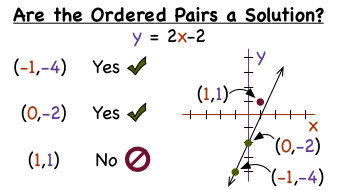Image result for ordered pairs