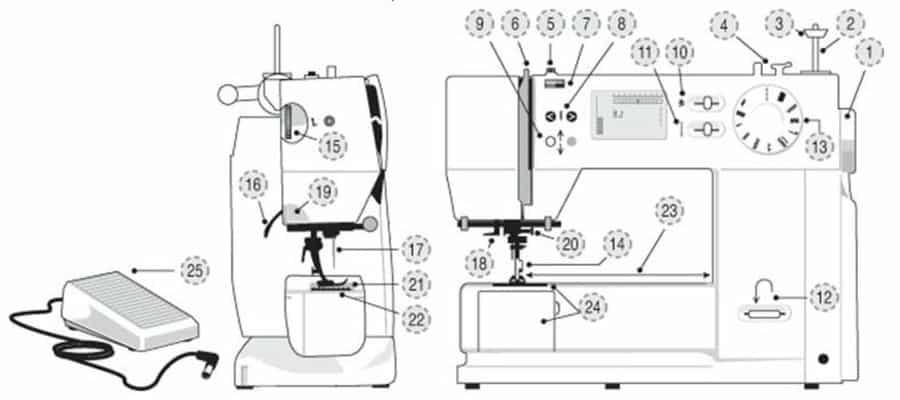 [Guía] Máquinas de coser: Aprende a repararla tú misma