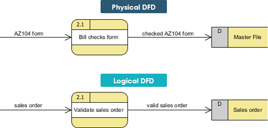 logical data flow diagram 240v smoke alarm wiring vs physical diagrams and dfd example 1