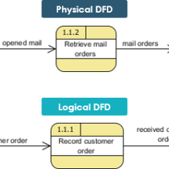 Logical Data Flow Diagram El Falcon Wiring Vs Physical Diagrams And Dfd Example 2