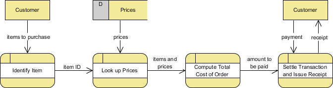 logical data flow diagram caravan wiring forum vs physical diagrams dfd example grocery store