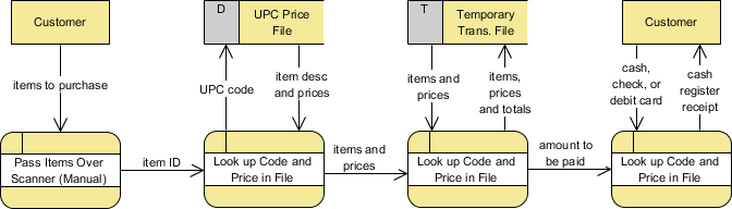 logical data flow diagram what is a sample space in maths vs physical diagrams dfd example grocery store