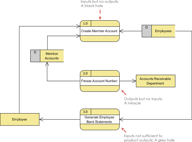 level 0 and 1 data flow diagram home wired network what is dfd mistake