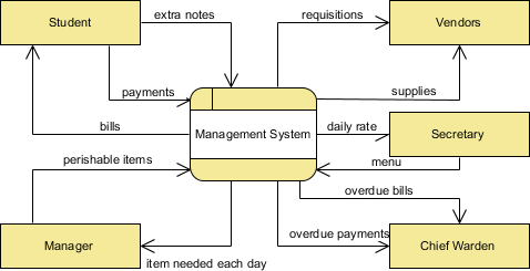 data flow diagram for event management system rainbird sprinkler what is context dfd example