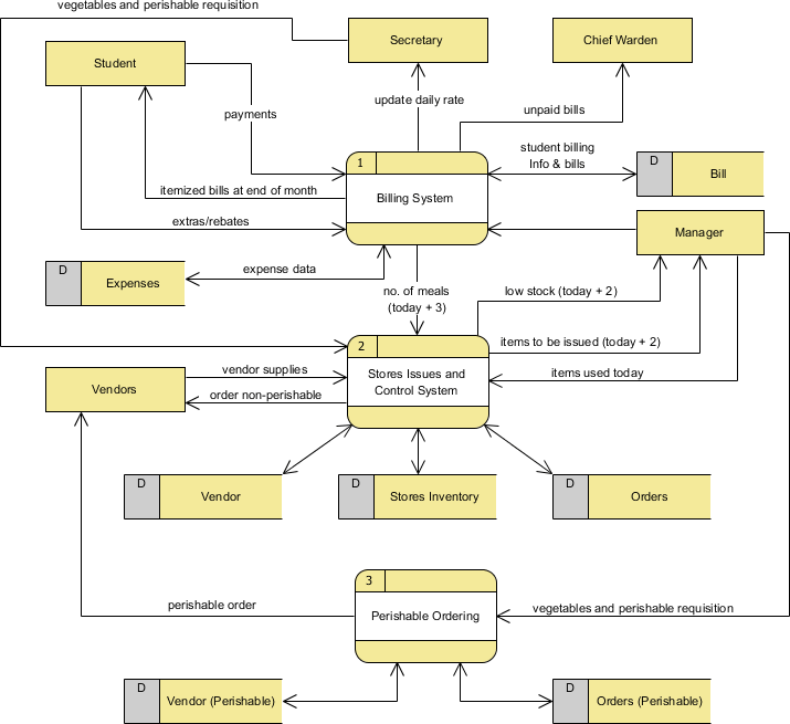 level 0 and 1 data flow diagram wiring for outlet what is dfd example