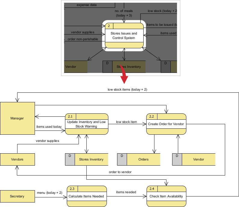 process flow diagram vs data flow diagram