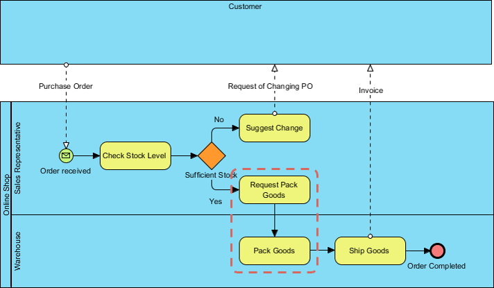 diagram example business process modeling notation 1992 harley sportster wiring requirement analysis techniques