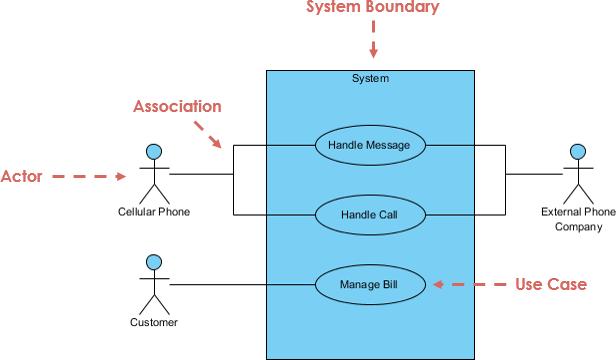 ooad use case diagram