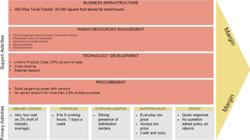 5 Outputs of Improve Value Chain Activity
