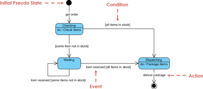 uml state chart diagram examples how to draw wiring in visio machine vs activity example
