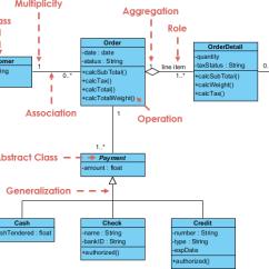 Class System Diagram 2009 Cobalt Fuse Box Uml Tutorial Example Order