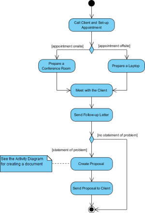 What is Activity Diagram?