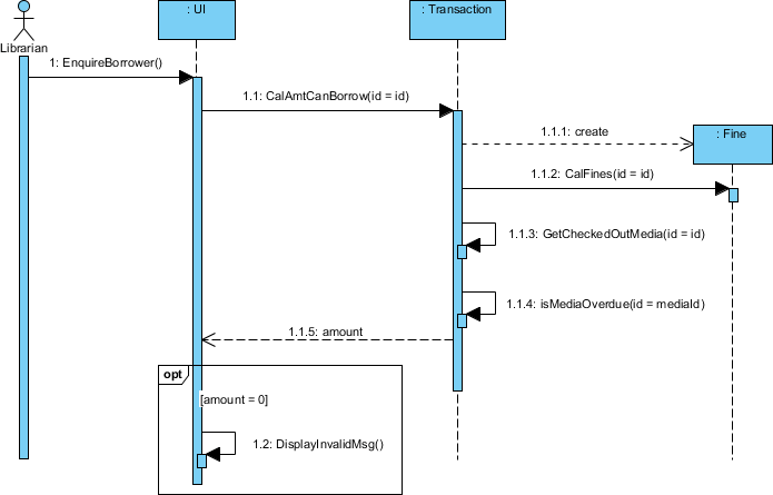 sequence diagram for hotel reservation system carrier split air conditioner wiring what is communication