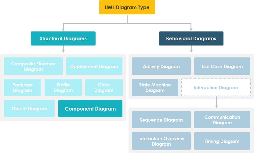 组件图层次结构