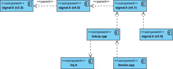 具有版本控制示例的组件图CPP代码
