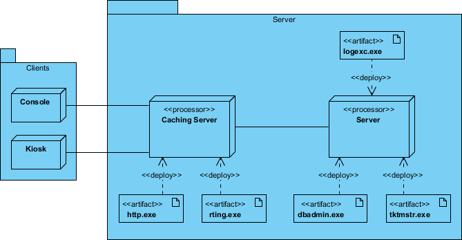 uml deployment diagram tutorial how to wire a light and switch what is for humna resources system