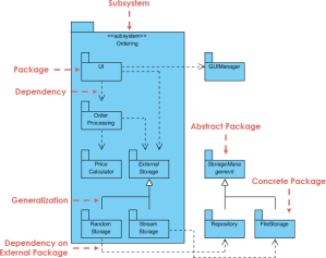 What is Package Diagram?