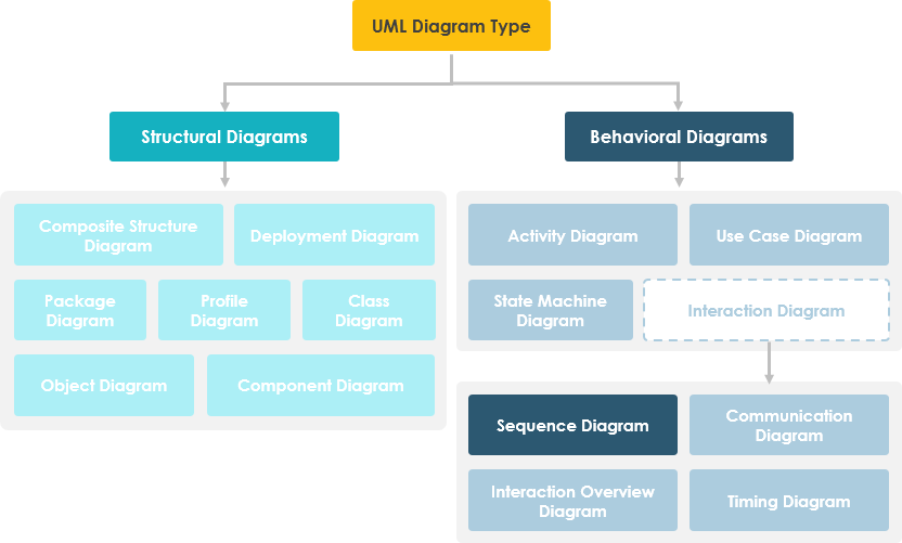 free tool to create sequence diagram dodge ram wiring trailer what is in uml hierarchy
