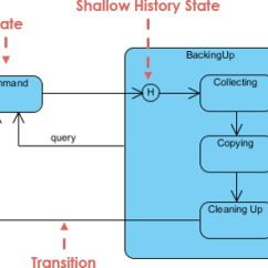 Uml State Chart Diagram Examples Ep27 Flasher Wiring What Is Machine History Of Example