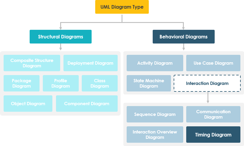 timing diagram tool plant to label what is in uml hierarchy