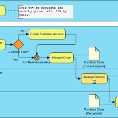 Diagram Example Business Process Modeling Notation Home Theater Systems Wiring Diagrams What Is Bpmn Quick Guide