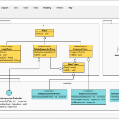 Best Tool To Draw Diagrams Goodman Ac Wiring Diagram Uml For Visual Modeling Latest 2 X And Notations Support