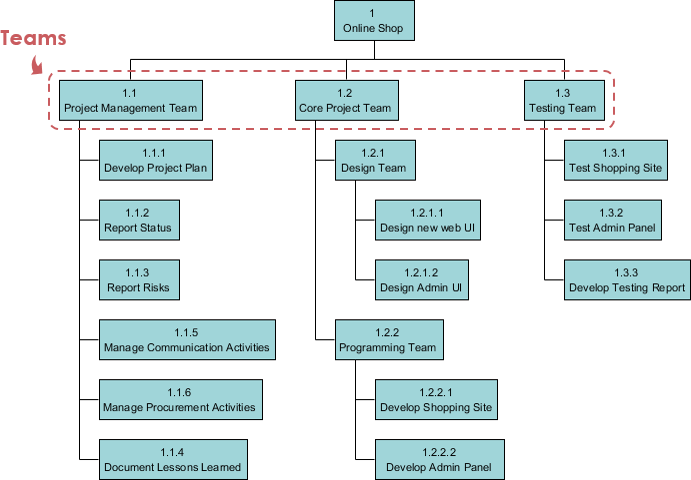 Responsibility-based Work Breakdown Structure