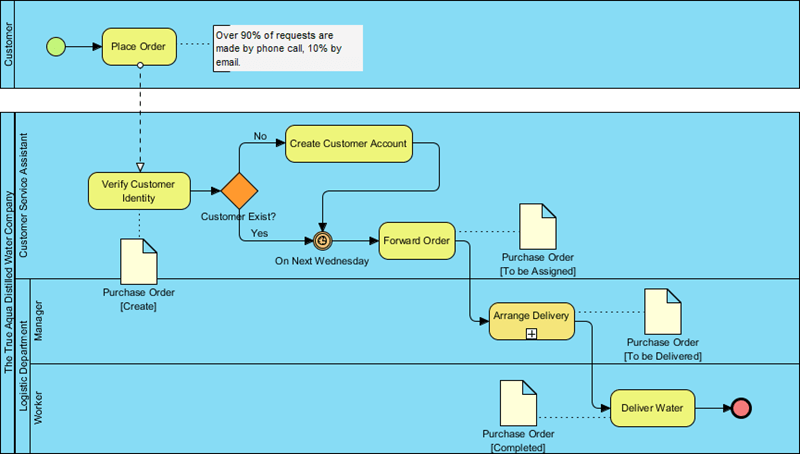 how to create erd diagram holley electric choke wiring introduction bpmn part iv - data and artifacts