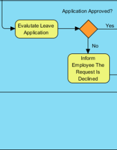 Process continues also bpmn tutorial with example the leave application rh visual paradigm