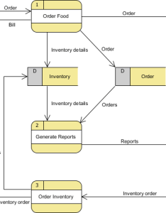 The food order system data flow diagram example contains three processes four external entities and two stores also free dfd tutorial best drawing tool try now rh visual paradigm