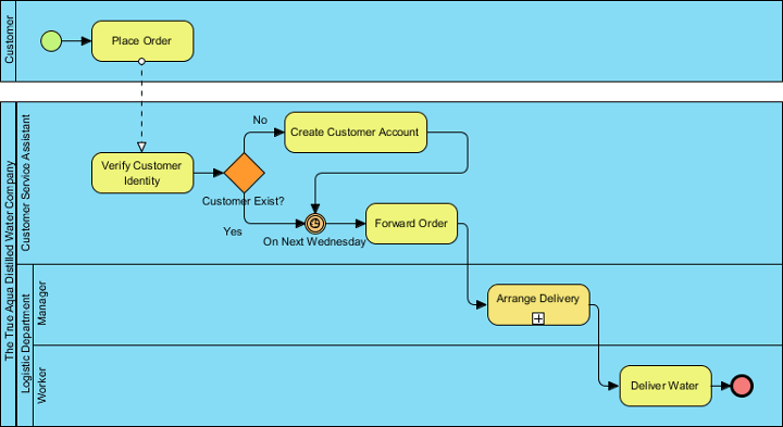diagram example business process modeling notation alpine cda 9827 wiring how to find use cases from bpmn description pool