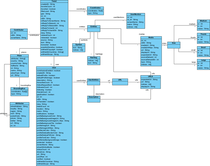 free uml class diagram tool whirlpool conquest ice maker how to design rest api? the twitter example